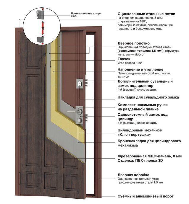 металлические входные двери 4 го класса защиты купить